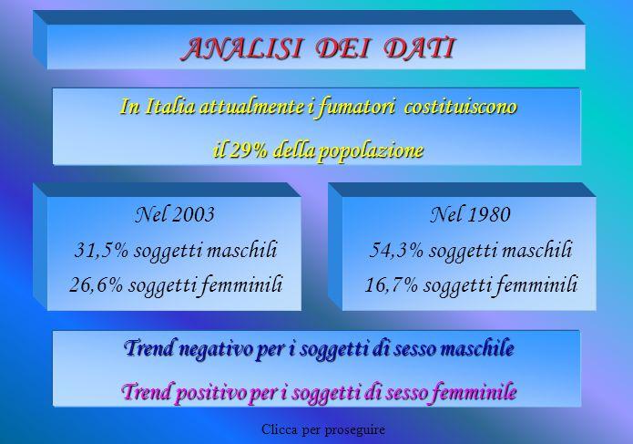ANALISI DEI DATI In Italia attualmente i fumatori costituiscono