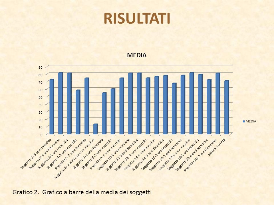 RISULTATI Grafico 2. Grafico a barre della media dei soggetti