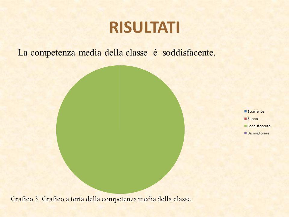 RISULTATI La competenza media della classe è soddisfacente.
