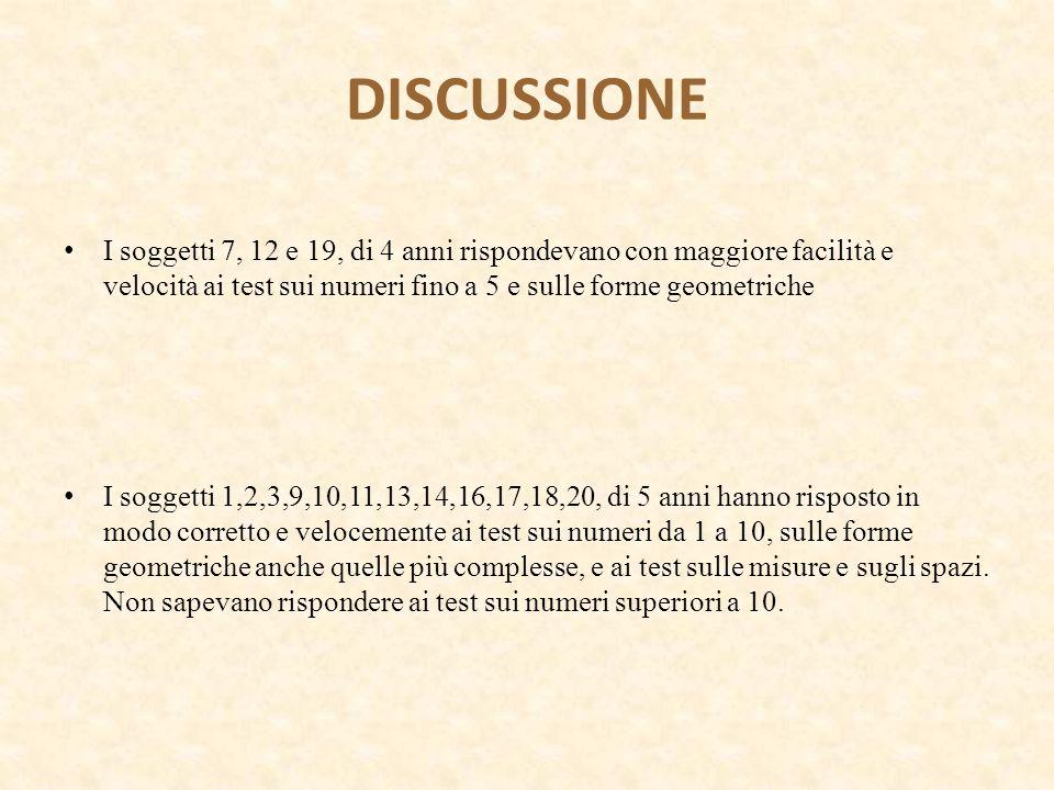 DISCUSSIONE I soggetti 7, 12 e 19, di 4 anni rispondevano con maggiore facilità e velocità ai test sui numeri fino a 5 e sulle forme geometriche.