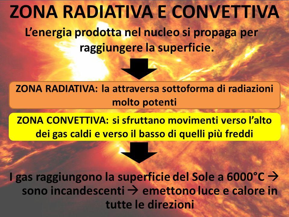 ZONA RADIATIVA E CONVETTIVA
