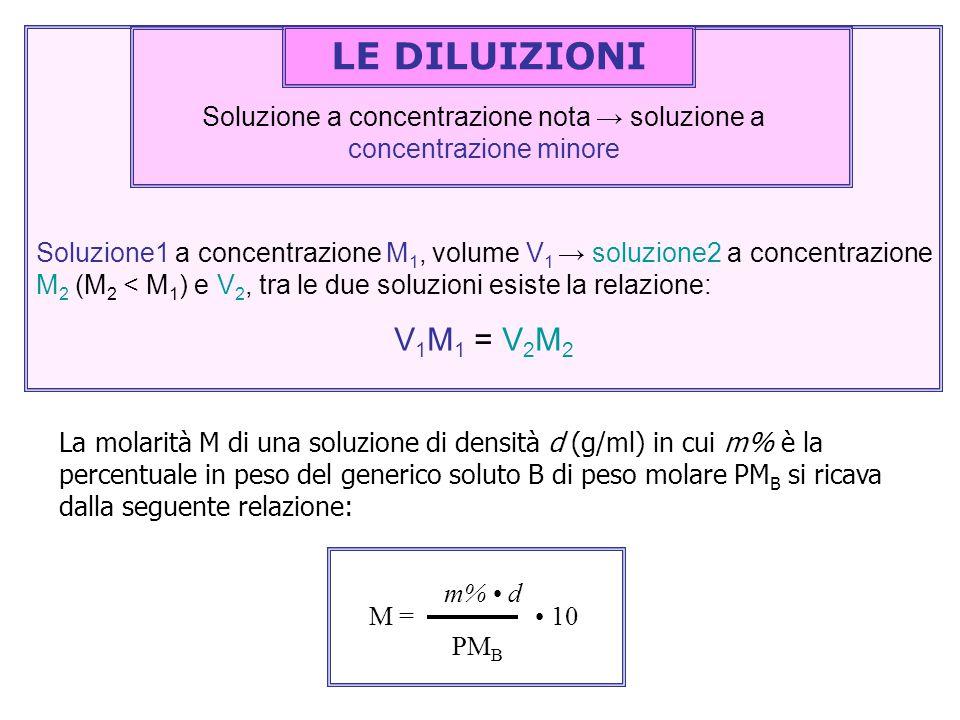 Soluzione a concentrazione nota → soluzione a concentrazione minore