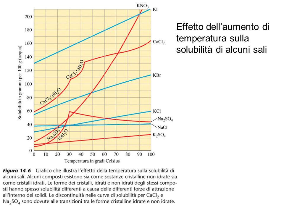 Effetto dell'aumento di temperatura sulla solubilità di alcuni sali
