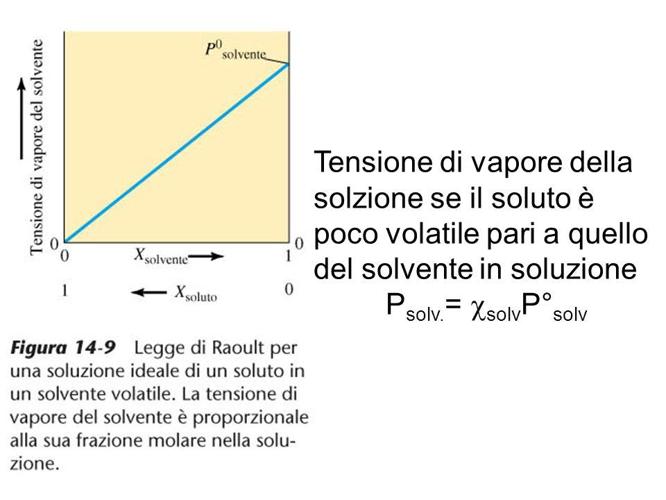 Tensione di vapore della solzione se il soluto è poco volatile pari a quello del solvente in soluzione
