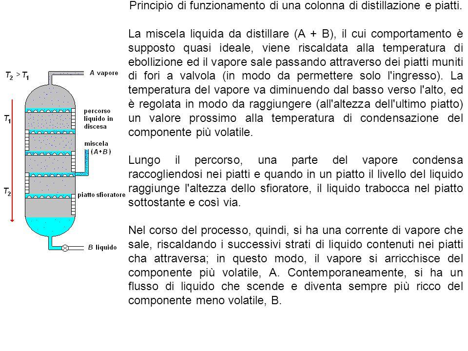 Principio di funzionamento di una colonna di distillazione e piatti.