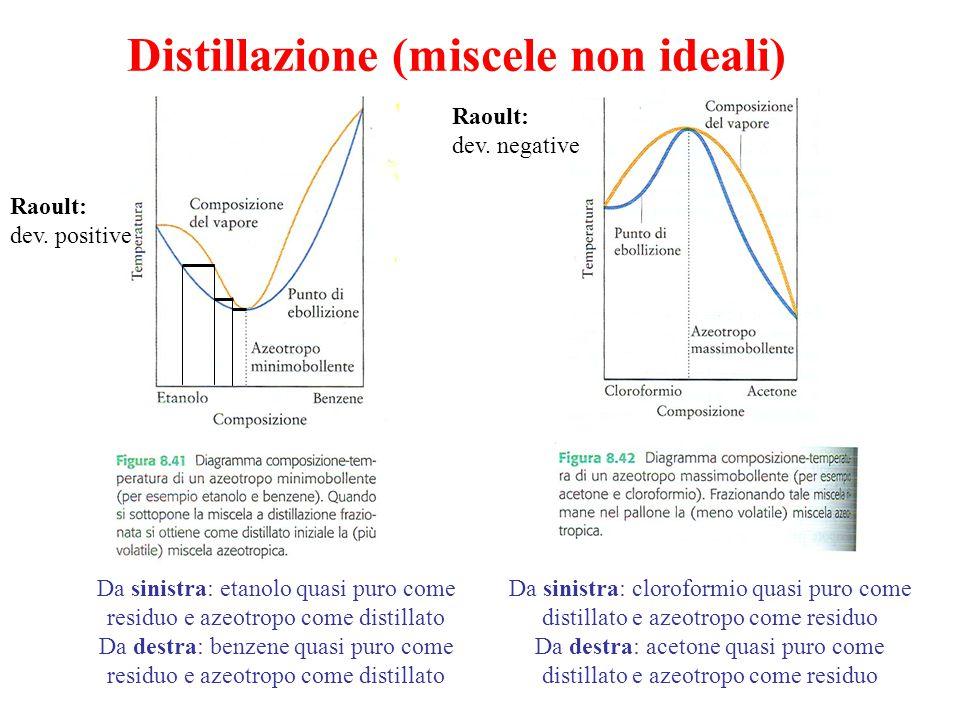 Distillazione (miscele non ideali)