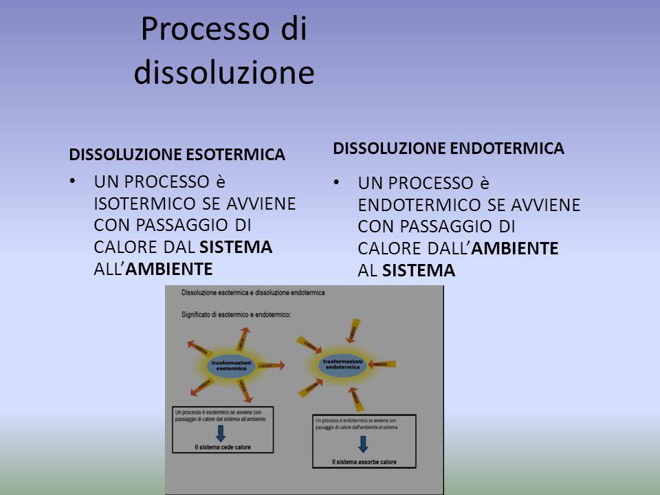 Processo di dissoluzione