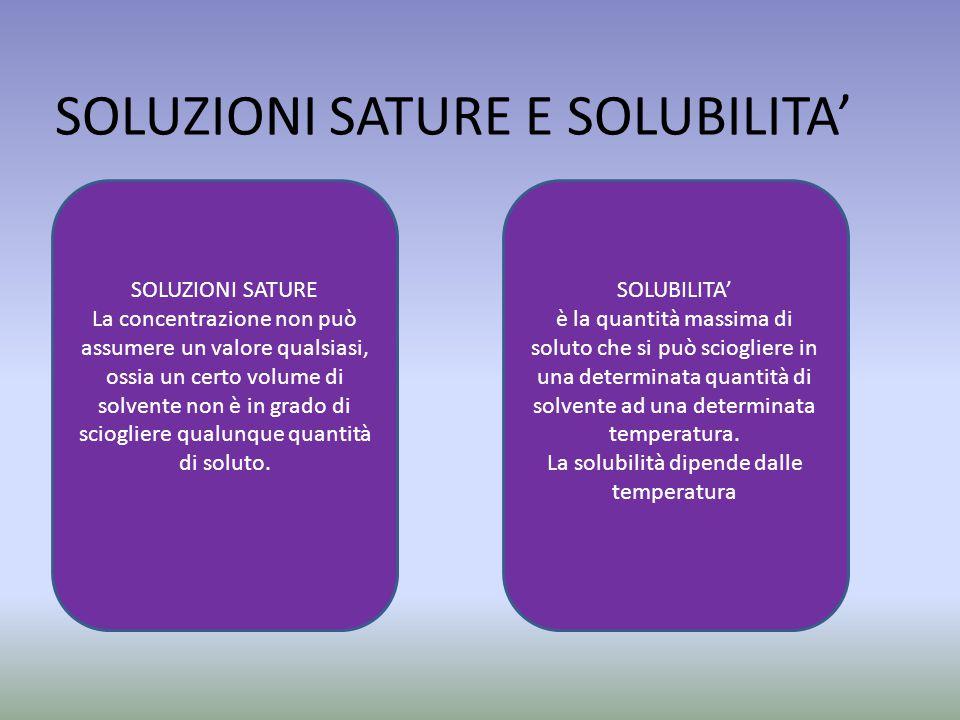 SOLUZIONI SATURE E SOLUBILITA'