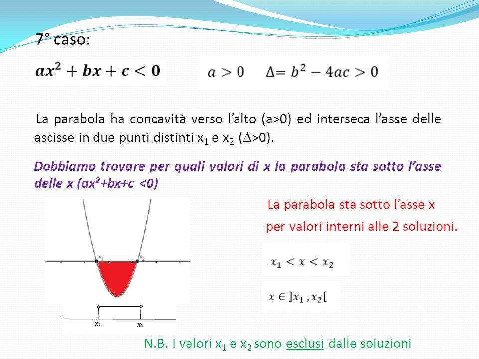 La parabola sta sotto l'asse x