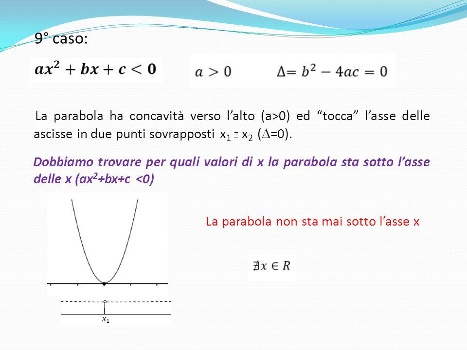 La parabola non sta mai sotto l'asse x