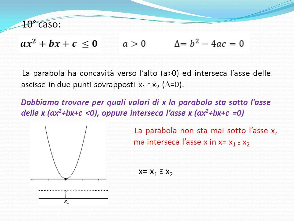 10° caso: La parabola ha concavità verso l'alto (a>0) ed interseca l'asse delle ascisse in due punti sovrapposti x1 Ξ x2 (D=0).