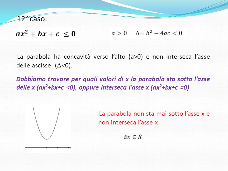 La parabola non sta mai sotto l'asse x e non interseca l'asse x
