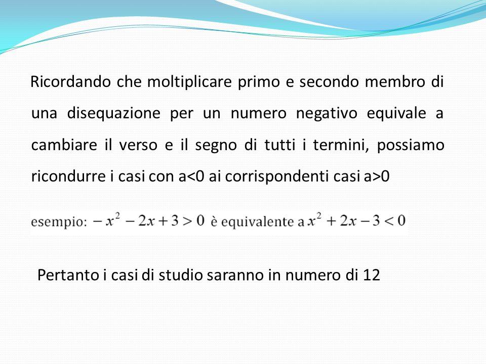 Ricordando che moltiplicare primo e secondo membro di una disequazione per un numero negativo equivale a cambiare il verso e il segno di tutti i termini, possiamo ricondurre i casi con a<0 ai corrispondenti casi a>0
