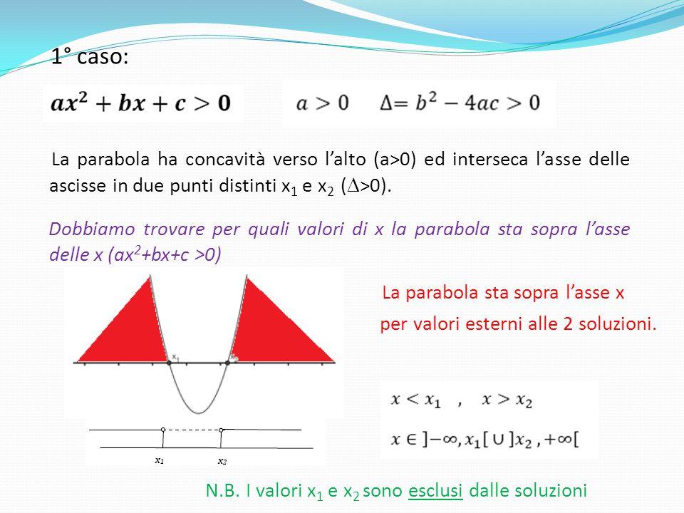 La parabola sta sopra l'asse x