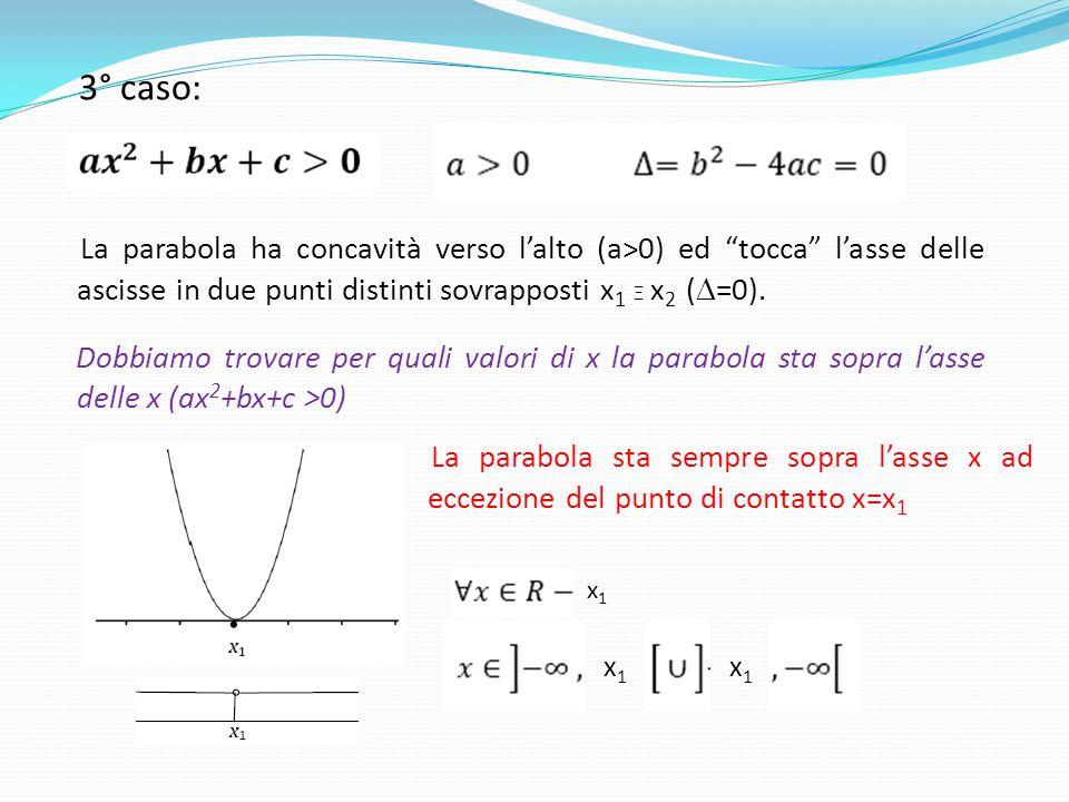 3° caso: La parabola ha concavità verso l'alto (a>0) ed tocca l'asse delle ascisse in due punti distinti sovrapposti x1 Ξ x2 (D=0).