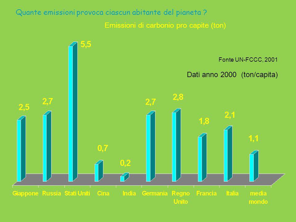 Quante emissioni provoca ciascun abitante del pianeta