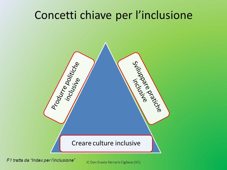 Concetti chiave per l'inclusione
