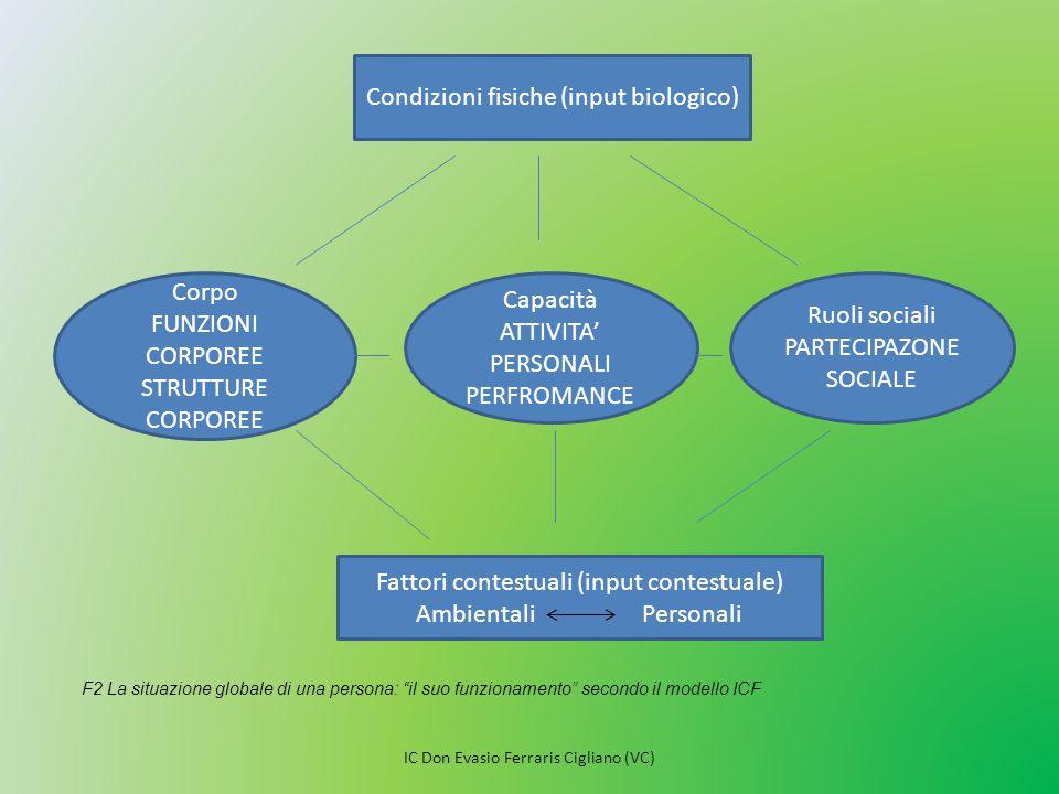 Condizioni fisiche (input biologico)