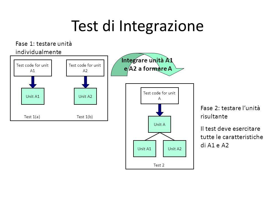 Test di Integrazione Fase 1: testare unità individualmente