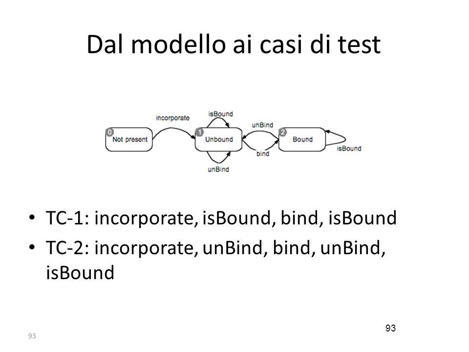 Dal modello ai casi di test