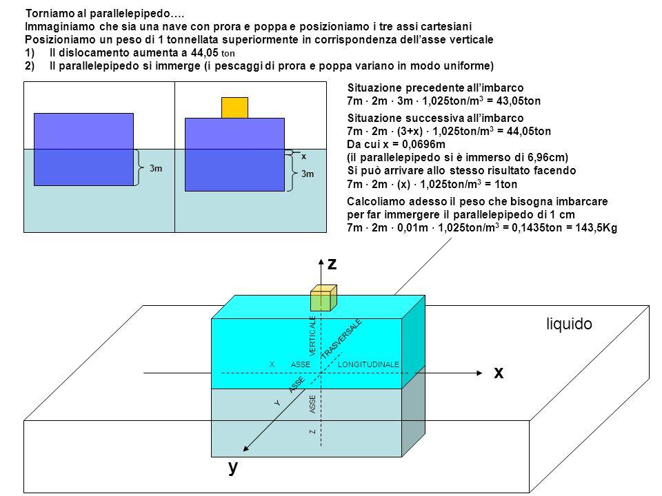 z x y liquido Torniamo al parallelepipedo….