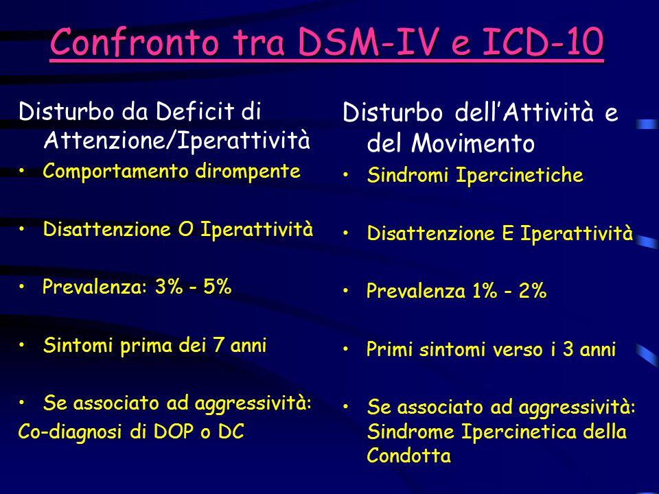 Confronto tra DSM-IV e ICD-10