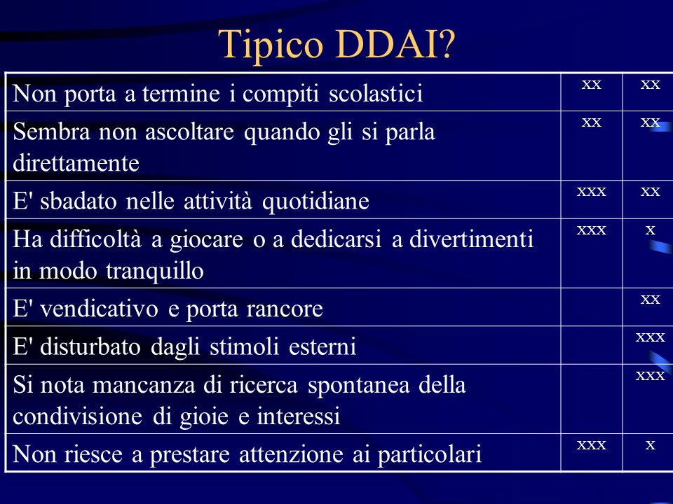 Tipico DDAI Non porta a termine i compiti scolastici