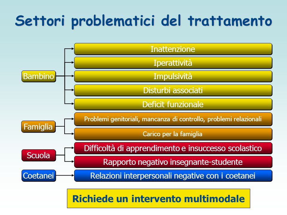 Settori problematici del trattamento