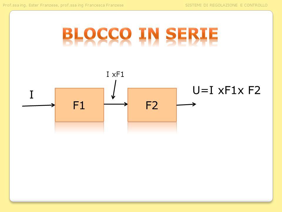Blocco in serie U=I xF1x F2 I F1 F2 I xF1