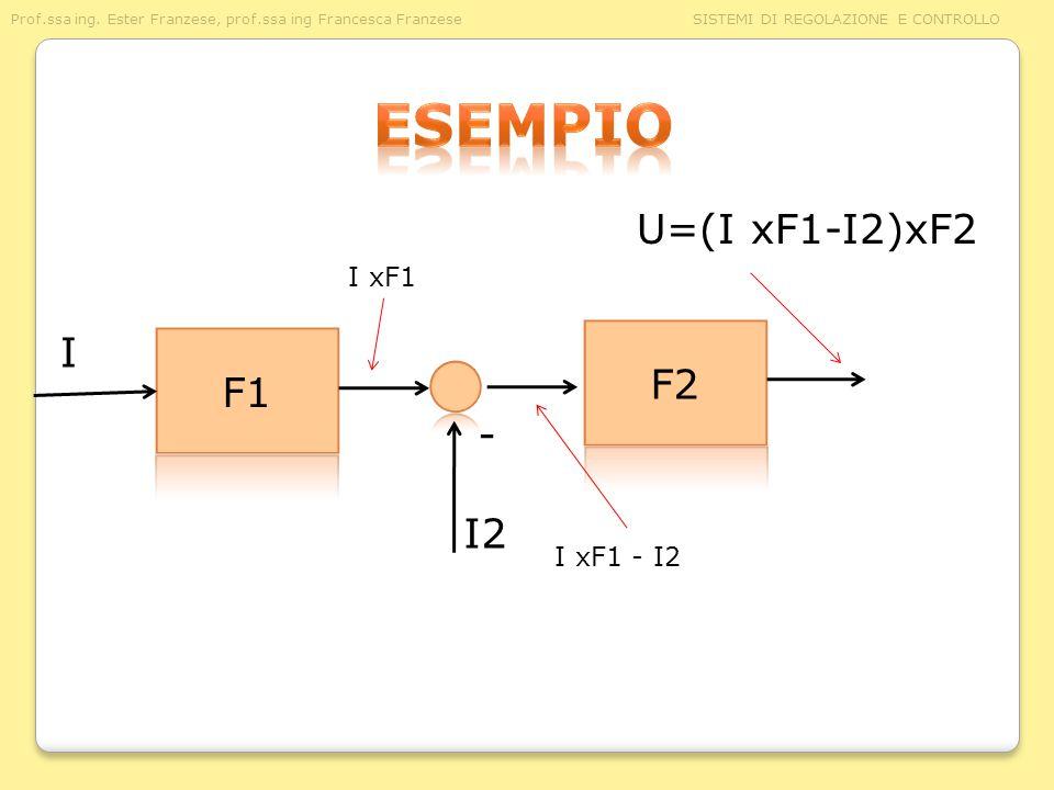 esempio U=(I xF1-I2)xF2 I xF1 I F2 F1 - I2 I xF1 - I2
