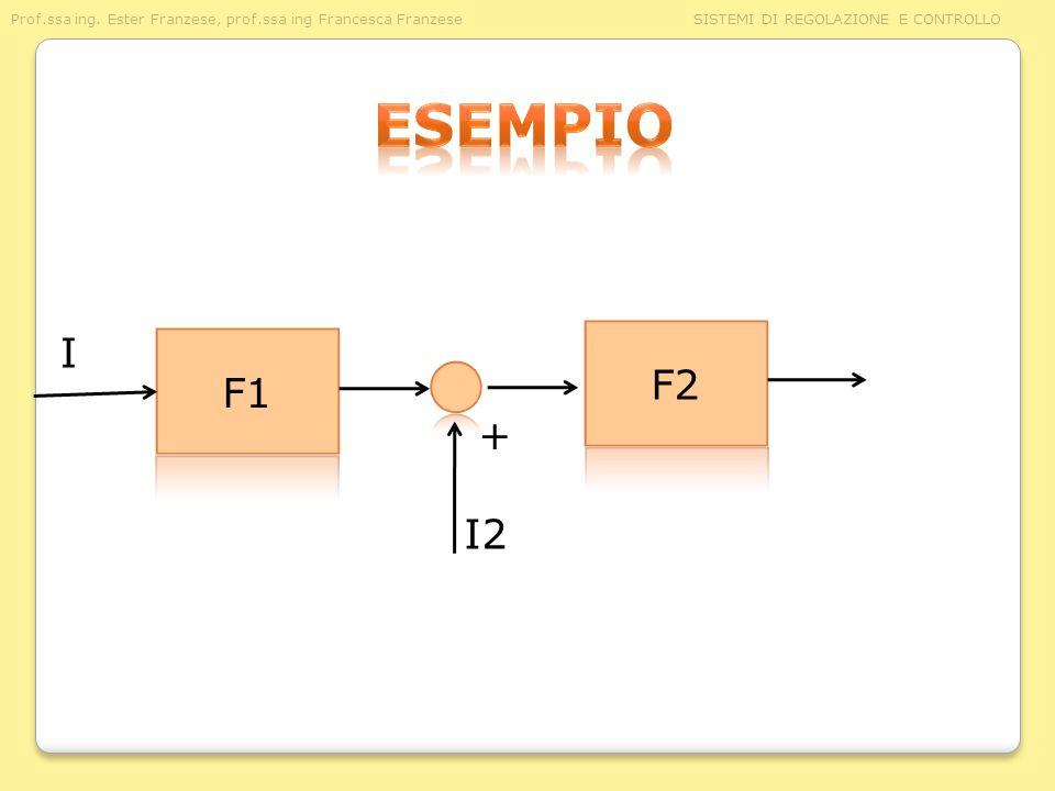 esempio I F2 F1 + I2