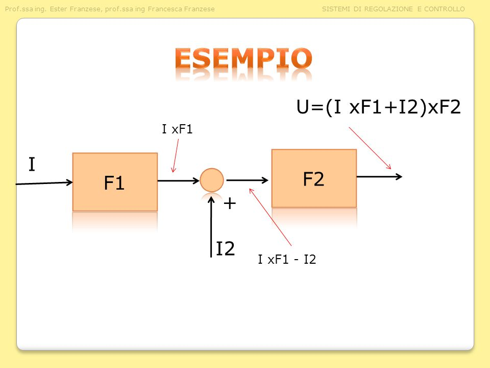 esempio U=(I xF1+I2)xF2 I xF1 I F2 F1 + I2 I xF1 - I2