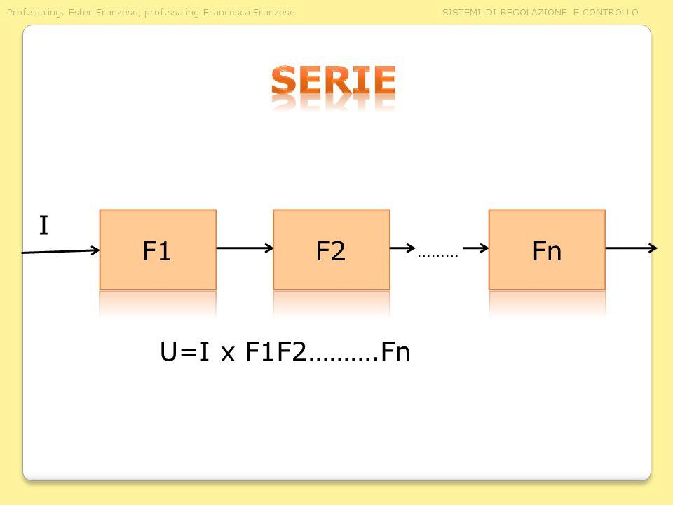 serie I F1 F2 Fn ……… U=I x F1F2……….Fn