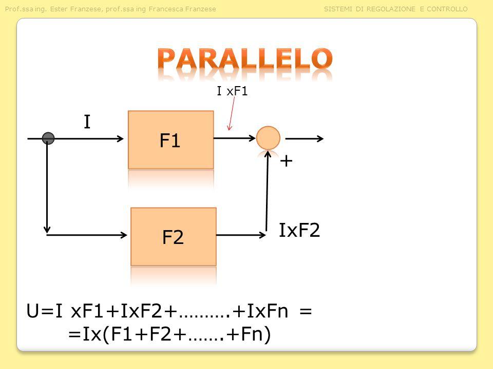parallelo I F1 + F2 IxF2 U=I xF1+IxF2+……….+IxFn = =Ix(F1+F2+…….+Fn)