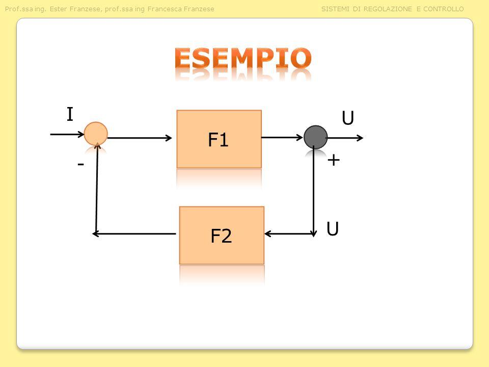 esempio I. U. F1. + - F2. U.