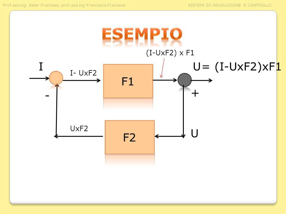esempio (I-UxF2) x F1 I U = (I-UxF2)xF1 F1 I- UxF2 + - F2 UxF2 U