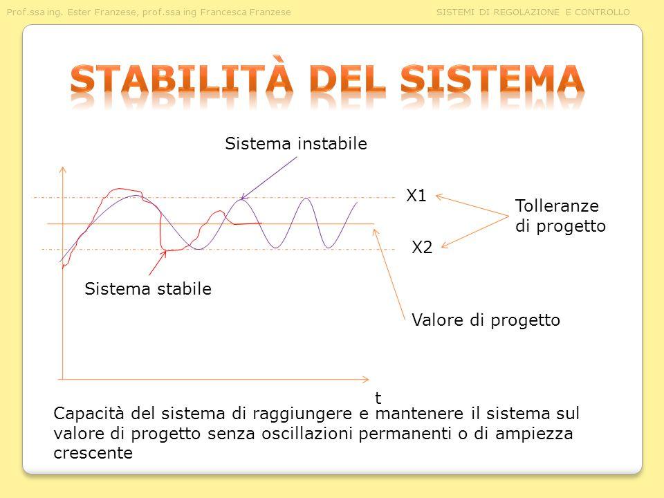 Stabilità del sistema Sistema instabile X1 Tolleranze di progetto X2