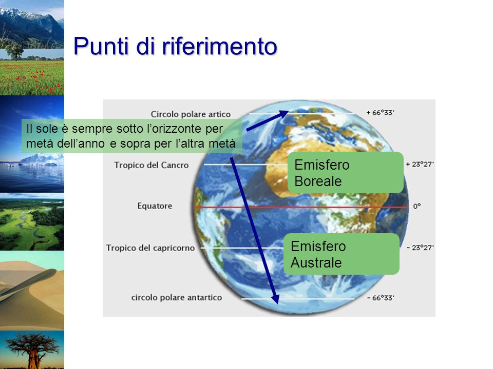 Punti di riferimento Emisfero Boreale Emisfero Australe