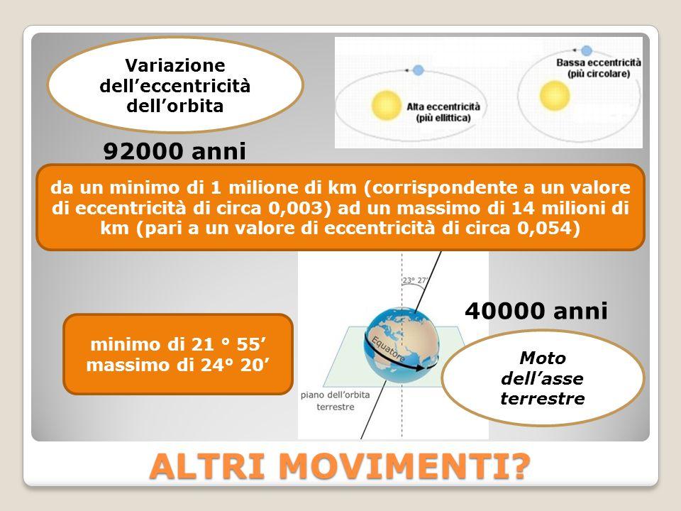 Variazione dell'eccentricità dell'orbita Moto dell'asse terrestre