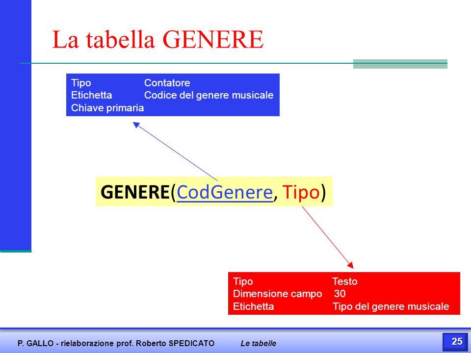 La tabella GENERE GENERE(CodGenere, Tipo) Tipo Contatore