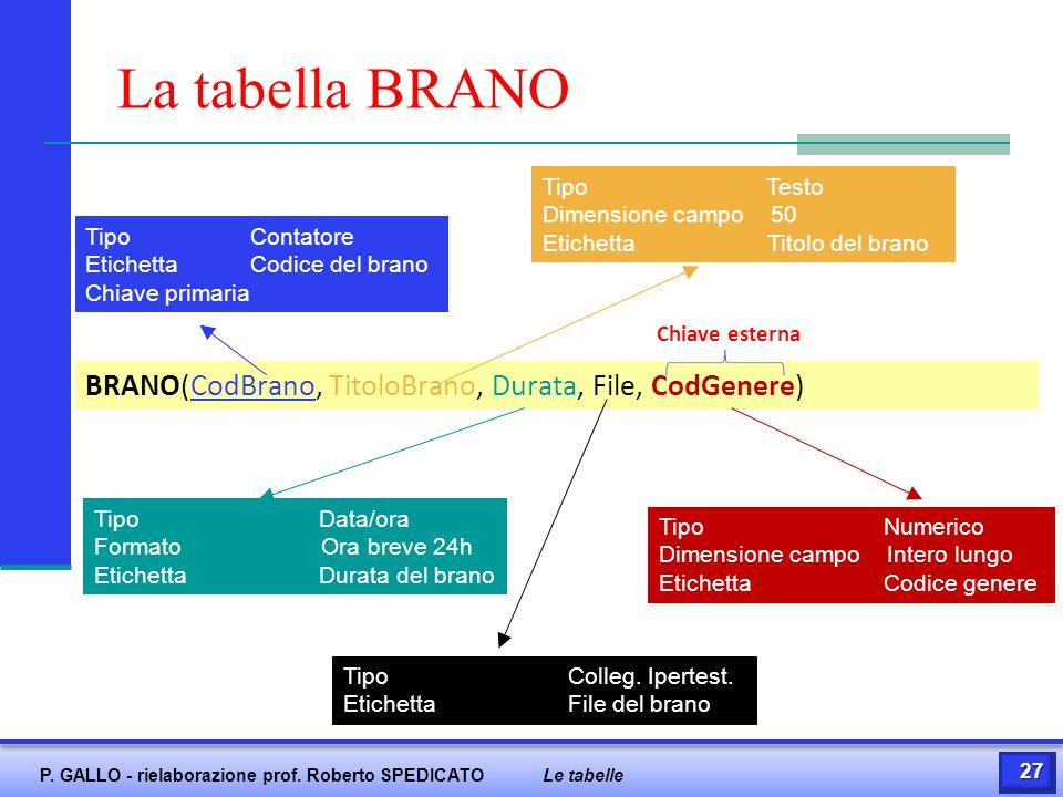 La tabella BRANO BRANO(CodBrano, TitoloBrano, Durata, File, CodGenere)