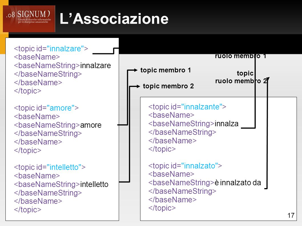 L'Associazione <topic id= innalzare > <baseName>