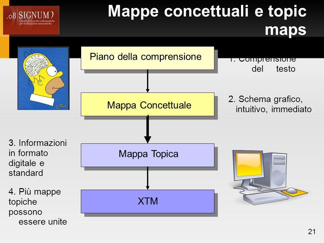 Mappe concettuali e topic maps