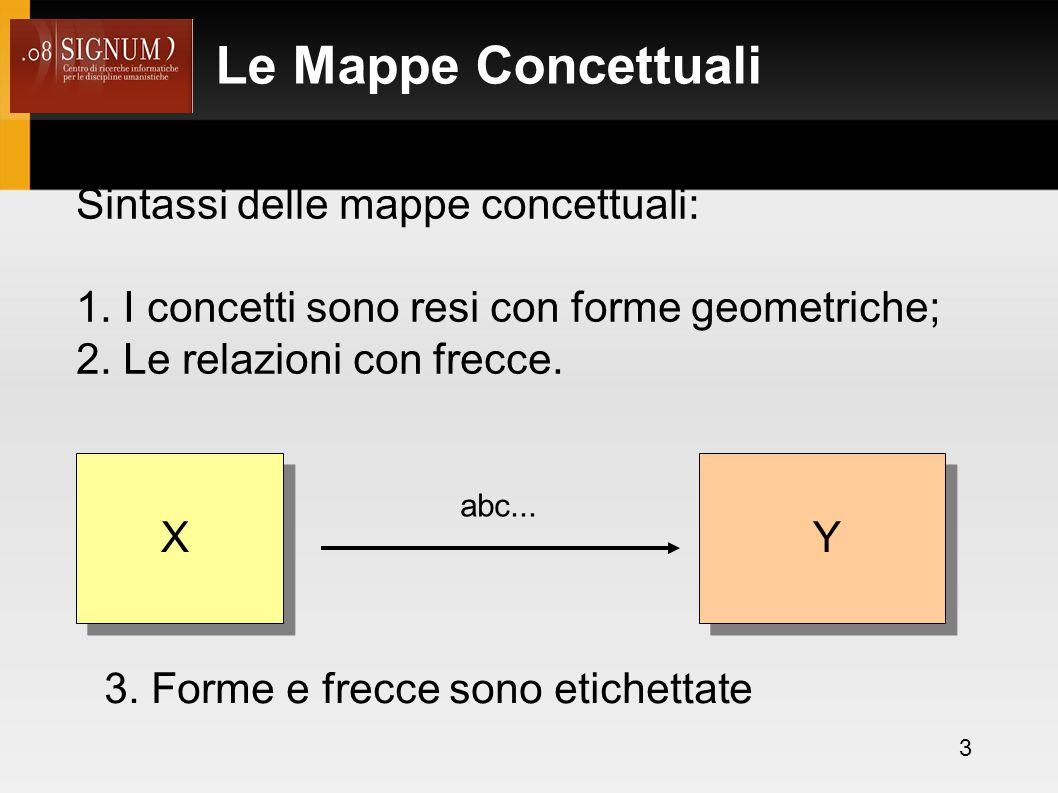 Le Mappe Concettuali Sintassi delle mappe concettuali: