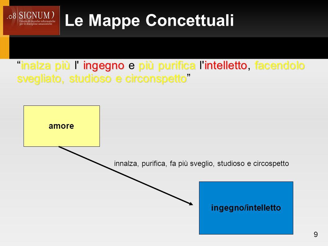 Le Mappe Concettuali inalza più l ingegno e più purifica l intelletto, facendolo svegliato, studioso e circonspetto
