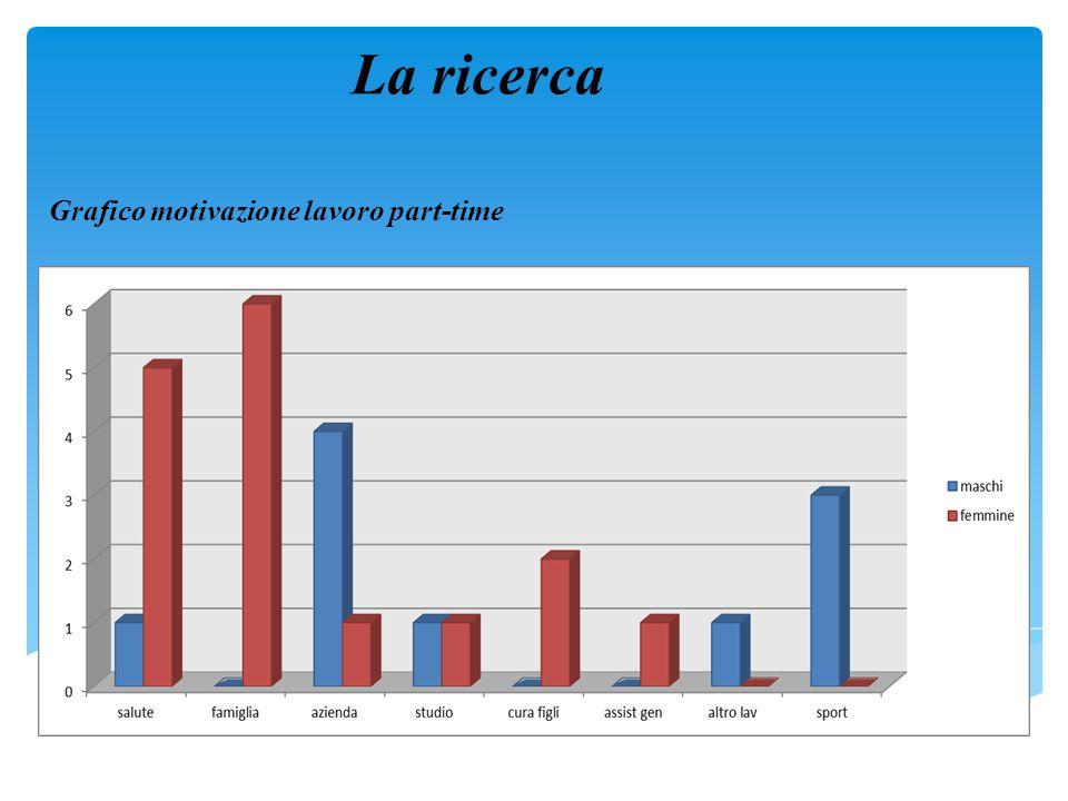 La ricerca Grafico motivazione lavoro part-time