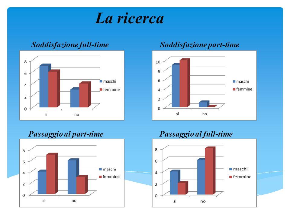 La ricerca Soddisfazione full-time Soddisfazione part-time