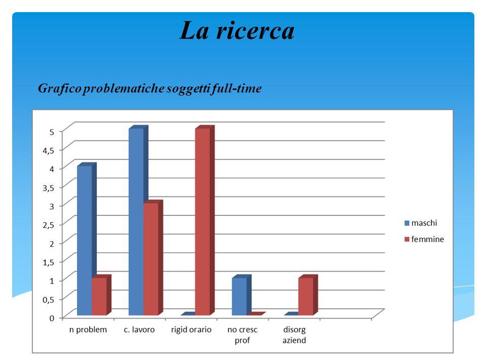 La ricerca Grafico problematiche soggetti full-time