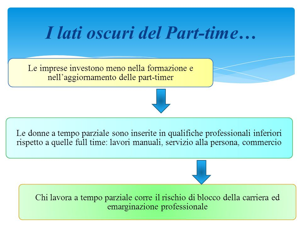I lati oscuri del Part-time…