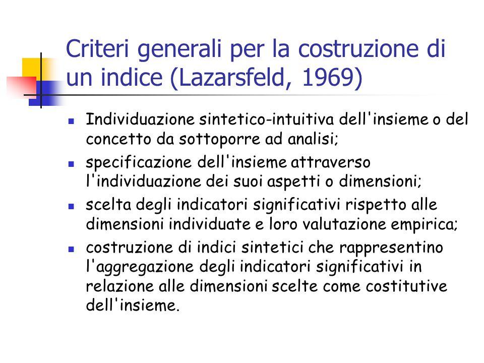 Criteri generali per la costruzione di un indice (Lazarsfeld, 1969)